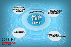 The quiet influence process for introverts works